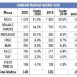 Informe ventas 2020