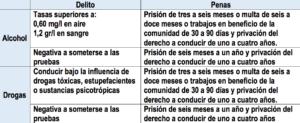 trafico-controles-alcohol-drogas