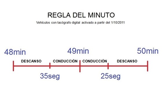 Regla minuto tacógrafo